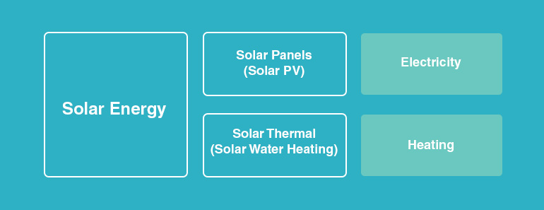 Solar Energy - Compare Quality and Prices | GreenMatch